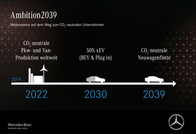 Die gesamte Mercedes-Benz Lieferkette soll bis 2039 CO2-neutral werden